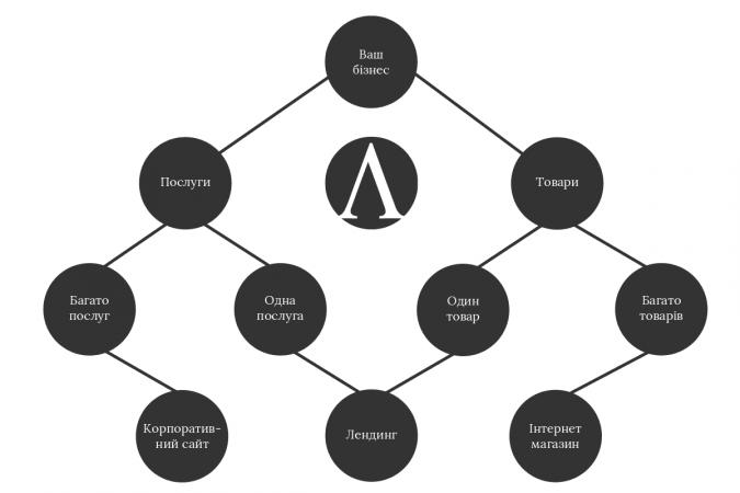 типи сайтів, схема вибору сайту